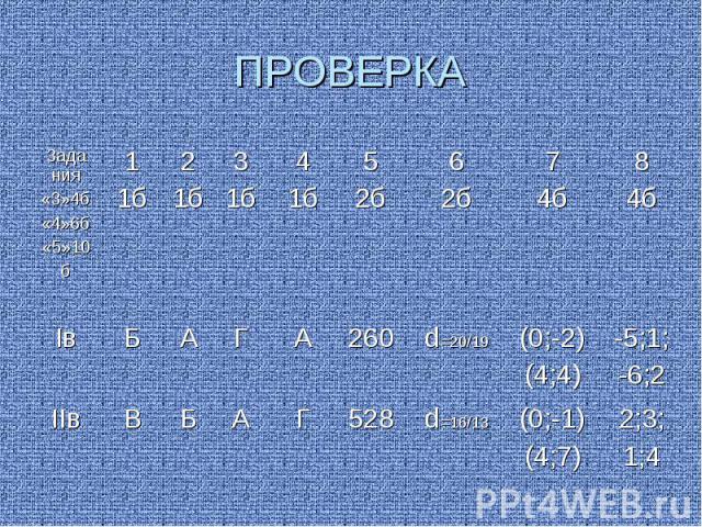ПРОВЕРКА Зада ния «3»4б «4»6б «5»10 б 1 1б 2 1б 3 1б 4 1б 5 2б 6 2б 7 4б 8 4б Iв Б А Г А 260 d=20/19 (0;-2)(4;4) -5;1;-6;2 IIв В Б А Г 528 d=16/13 (0;-1)(4;7) 2;3;1;4