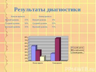 75% Высокий уровень 35% Высокий уровень 25% Средний уровень 50% Средний уровень