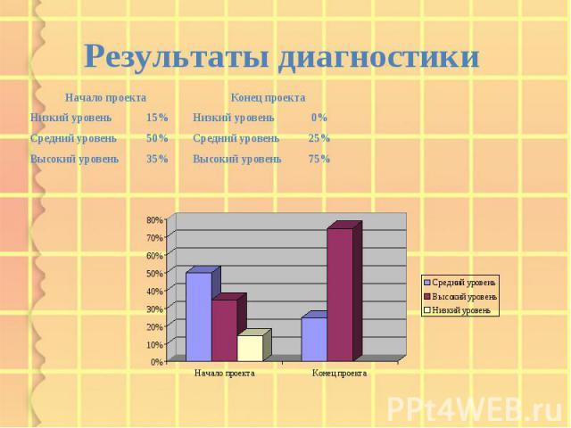 75% Высокий уровень 35% Высокий уровень 25% Средний уровень 50% Средний уровень 0% Низкий уровень 15% Низкий уровень Конец проекта Начало проекта Результаты диагностики