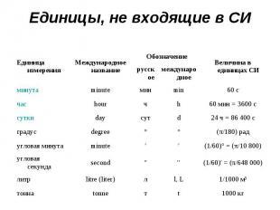 Единицы, не входящие в СИ Единица измерения Международное название Обозначение В