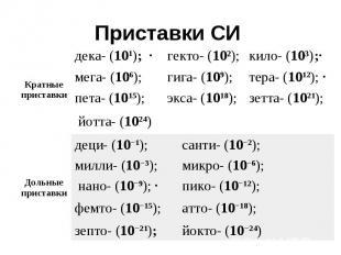 Приставки СИ Кратные приставки дека- (101); · гекто- (10І); кило- (10і);· мега-