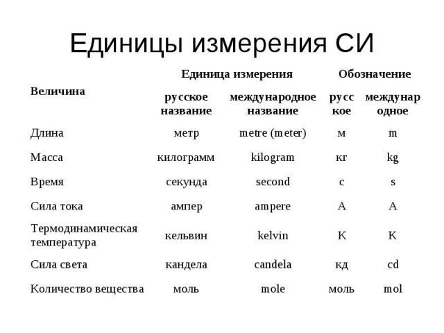 Единицы измерения СИ Величина Единица измерения Обозначение русское название международное название русское международное Длина метр metre (meter) м m Масса килограмм kilogram кг kg Время секунда second с s Сила тока ампер ampere А A Термодинамическ…
