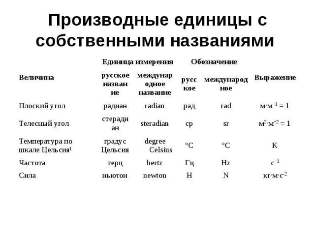 Производные единицы с собственными названиями Величина Единица измерения Обозначение Выражение русское название международное название русское международное Плоский угол радиан radian рад rad м·м−1 = 1 Телесный угол стерадиан steradian ср sr м2·м−2 …