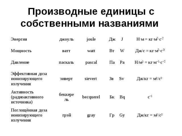 Производные единицы с собственными названиями Энергия джоуль joule Дж J Н·м = кг·м2·c-2 Мощность ватт watt Вт W Дж/с = кг·м2·c-3 Давление паскаль pascal Па Pa Н/мІ = кг·м−1·с−2 Эффективная доза ионизирующего излучения зиверт sievert Зв Sv Дж/кг = мІ…