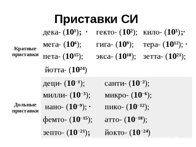 Приставки СИ Кратные приставки дека- (101); · гекто- (10І); кило- (10і);· мега- (106); гига- (109); тера- (1012); · пета- (1015); экса- (1018); зетта- (1021); йотта- (1024) Дольные приставки деци- (10−1); санти- (10−2); милли- (10−3); микро- (10−6);…