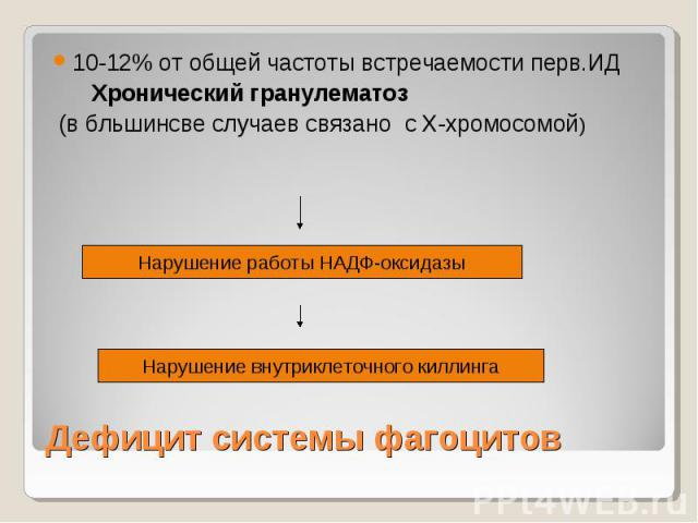 Дефицит системы фагоцитов 10-12% от общей частоты встречаемости перв.ИД Хронический гранулематоз (в бльшинсве случаев связано с Х-хромосомой) Нарушение работы НАДФ-оксидазы Нарушение внутриклеточного киллинга