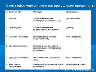 Приходной накладной Регистрация Налоговой накладной поставщика Запись книги прио