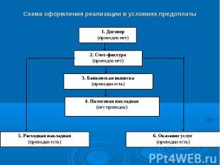 1. Договор (проводок нет) 2. Счет-фактура (проводок нет) 3. Банковская выписка (