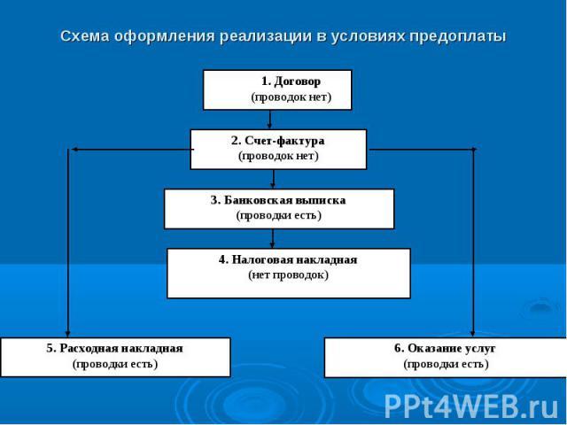 1. Договор (проводок нет) 2. Счет-фактура (проводок нет) 3. Банковская выписка (проводки есть) 4. Налоговая накладная (нет проводок) 5. Расходная накладная (проводки есть) 6. Оказание услуг (проводки есть) Схема оформления реализации в условиях предоплаты