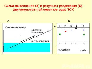 Схема выполнения (А) и результат разделения (Б) двухкомпонентной смеси методом Т