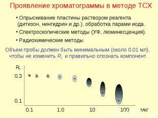 Проявление хроматограммы в методе ТСХ Опрыскивание пластины раствором реагента (