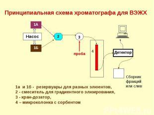 1а и 1б - резервуары для разных элюентов, 2 - смеситель для градиентного элюиров