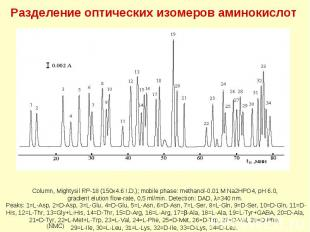 Разделение оптических изомеров аминокислот (IBLC) (NMC) Column, Mightysil RP-18