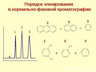 Порядок элюирования в нормально-фазовой хроматографии t0 1 2 3 3 2 1 < < 3 2 < <