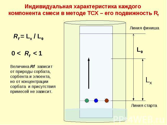 Индивидуальная характеристика каждого компонента смеси в методе ТСХ – его подвижность Rf L0 Lx Линия старта 0 < Rf < 1 Rf = Lx / L0 Линия финиша Величина Rf зависит от природы сорбата, сорбента и элюента, но от концентрации сорбата и присутствия при…