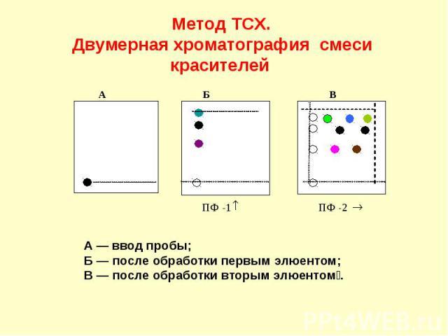 Метод ТСХ. Двумерная хроматография смеси красителей А Б В ПФ - 1 ПФ - 2 ® А — ввод пробы; Б — после обработки первым элюентом; В — после обработки вторым элюентом.