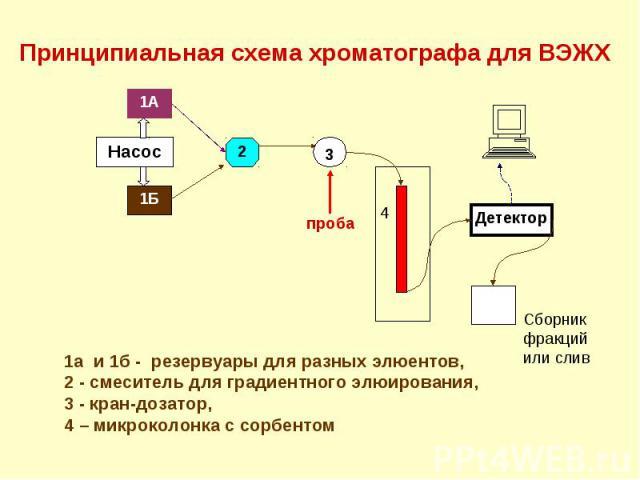 1а и 1б - резервуары для разных элюентов, 2 - смеситель для градиентного элюирования, 3 - кран-дозатор, 4 – микроколонка с сорбентом Принципиальная схема хроматографа для ВЭЖХ 1Б 4 проба Детектор 1А 2 Насос 3 элюент Сборник фракций или слив