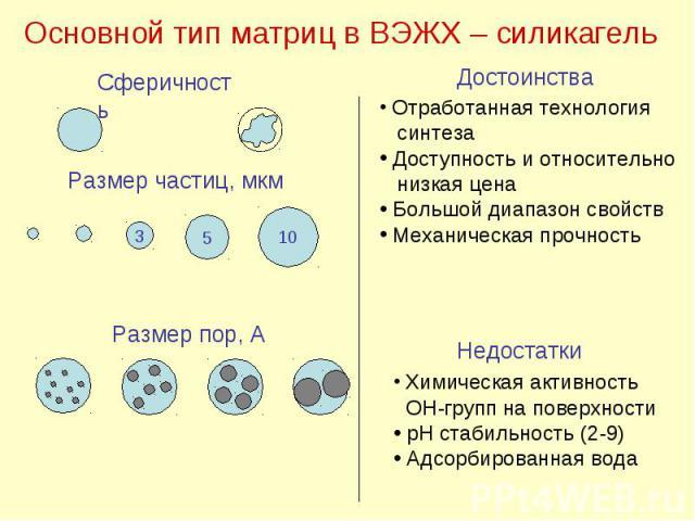 Основной тип матриц в ВЭЖХ – силикагель Сферичность Размер частиц, мкм 3 5 10 Размер пор, А Достоинства Недостатки Отработанная технология синтеза Доступность и относительно низкая цена Большой диапазон свойств Механическая прочность Химическая акти…