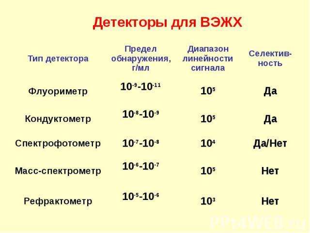 Детекторы для ВЭЖХ 103 105 104 105 105 Диапазон линейности сигнала Да 10-9-10-11 Флуориметр Нет 10-5-10-6 Рефрактометр Нет 10-6-10-7 Масс-спектрометр Да/Нет 10-7-10-8 Спектрофотометр Да 10-8-10-9 Кондуктометр Селектив-ность Предел обнаружения, г/мл …