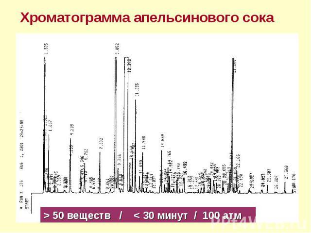 Хроматограмма апельсинового сока > 50 веществ / < 30 минут / 100 атм