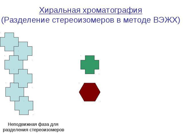 Неподвижная фаза для разделения стереоизомеров Хиральная хроматография (Разделение стереоизомеров в методе ВЭЖХ)