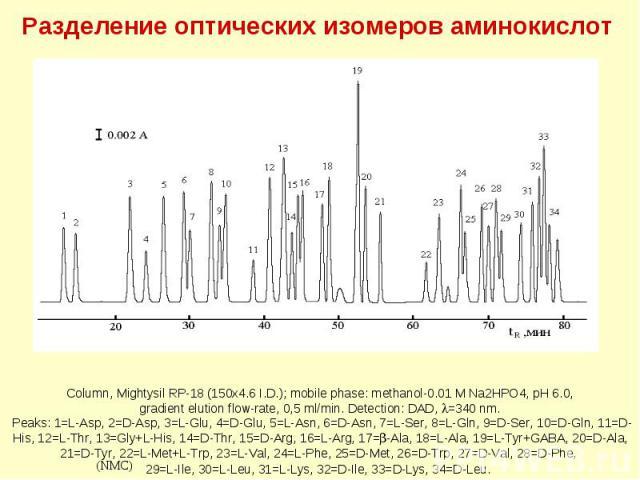 Разделение оптических изомеров аминокислот (IBLC) (NMC) Column, Mightysil RP-18 (150x4.6 I.D.); mobile phase: methanol-0.01 M Na2HPO4, pH 6.0, gradient elution flow-rate, 0,5 ml/min. Detection: DAD, =340 nm. Peaks: 1=L-Asp, 2=D-Asp, 3=L-Glu, 4=D-Glu…