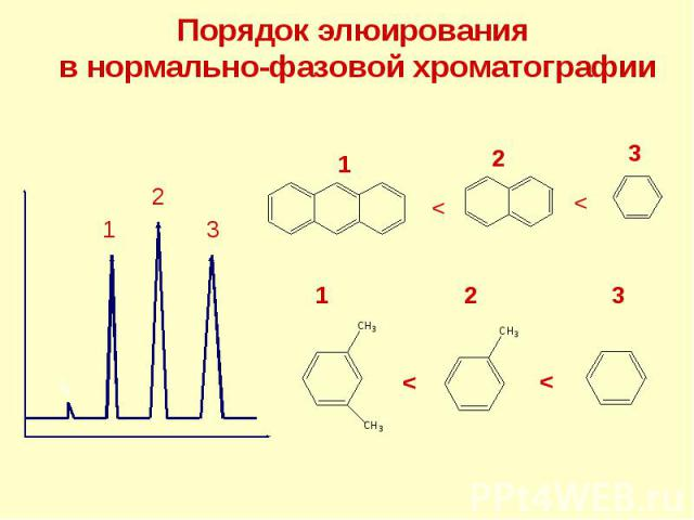 Порядок элюирования в нормально-фазовой хроматографии t0 1 2 3 3 2 1 < < 3 2 < < 1