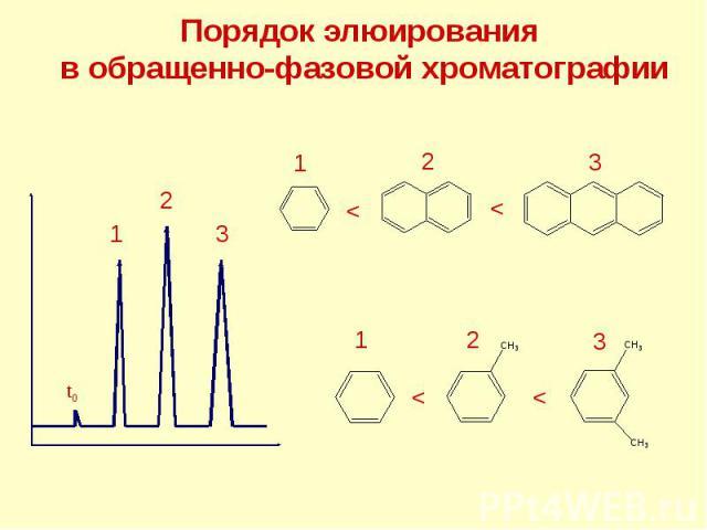 Порядок элюирования в обращенно-фазовой хроматографии t0 1 2 3 1 2 3 < < < < 1 2 3
