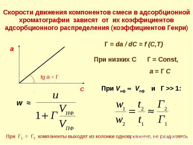 Скорости движения компонентов смеси в адсорбционной хроматографии зависят от их коэффициентов адсорбционного распределения (коэффициентов Генри) С а tg α = Г Г = da / dC = f (C,T) При низких С Г = Const, а = Г С w ≈ При Vнф Vпф и Г >> 1: При Г1 = Г2…