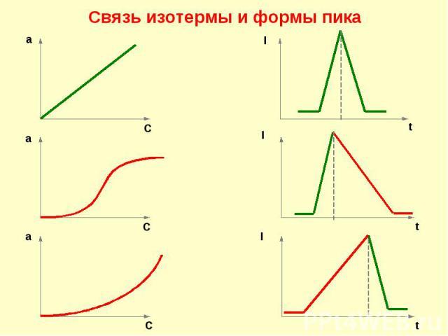 Связь изотермы и формы пика а C I t I t I t C а а C