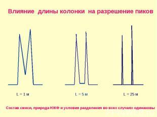 Влияние длины колонки на разрешение пиков L = 1 м L = 5 м L = 25 м Состав смеси,
