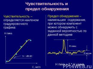 Чувствительность и предел обнаружения H пика С, мг/л ) S = dH/dC Чувствительност