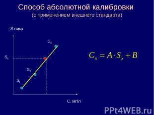 Способ абсолютной калибровки (с применением внешнего стандарта) S пика С, мг/л S