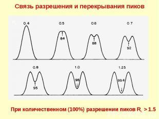 Связь разрешения и перекрывания пиков Rs При количественном (100%) разрешении пи