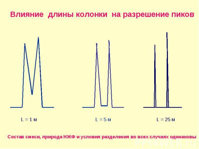 Влияние длины колонки на разрешение пиков L = 1 м L = 5 м L = 25 м Состав смеси, природа НЖФ и условия разделения во всех случаях одинаковы