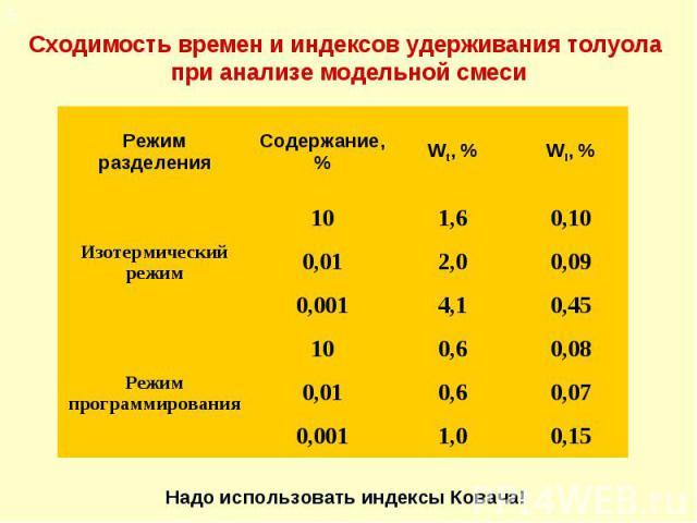 Сходимость времен и индексов удерживания толуола при анализе модельной смеси 0,15 1,0 0,001 0,07 0,6 0,01 0,08 0,6 10 Режим программирования 0,45 4,1 0,001 0,09 2,0 0,01 0,10 1,6 10 Изотермический режим WI, % Wt, % Содержание, % Режим разделения 5 Н…