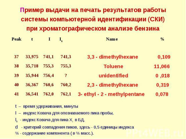 Пример выдачи на печать результатов работы системы компьютерной идентификации (СКИ) при хроматографическом анализе бензина 0,078 3- ethyl - 2 - methylpentane 762,1 762,0 36,541 41 0,319 2,3 - dimethylhexane 760,2 760,6 36,367 40 0 ,018 unidentified …
