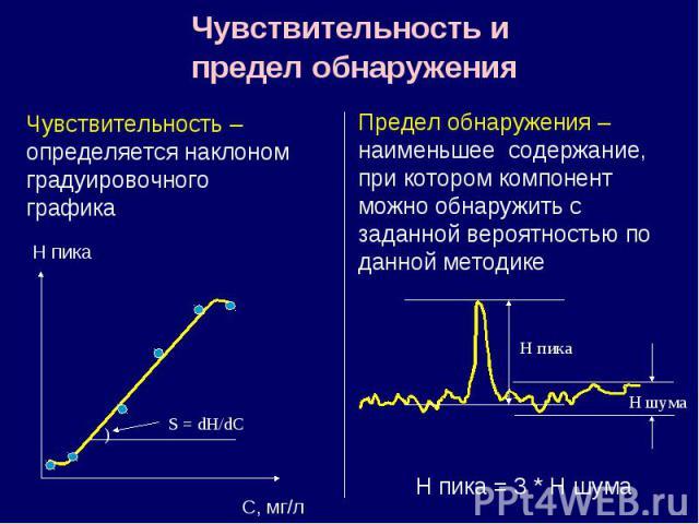 Чувствительность и предел обнаружения H пика С, мг/л ) S = dH/dC Чувствительность – определяется наклоном градуировочного графика Предел обнаружения – наименьшее содержание, при котором компонент можно обнаружить с заданной вероятностью по данной ме…