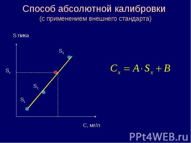 Способ абсолютной калибровки (с применением внешнего стандарта) S пика С, мг/л S1 S2 S3 Sx