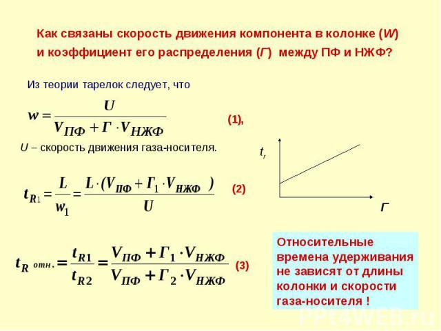 U – скорость движения газа-носителя. (1), Как связаны скорость движения компонента в колонке (W) и коэффициент его распределения (Г) между ПФ и НЖФ? Из теории тарелок следует, что (2) (3) Относительные времена удерживания не зависят от длины колонки…