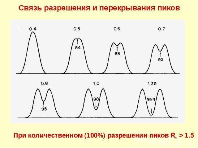 Связь разрешения и перекрывания пиков Rs При количественном (100%) разрешении пиков Rs > 1.5