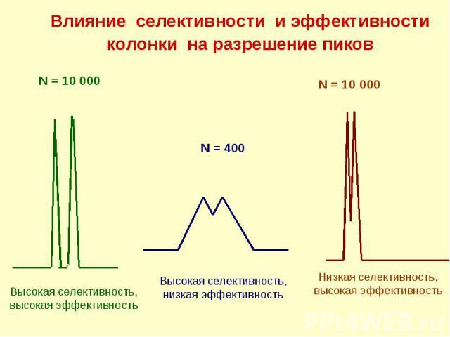 Влияние селективности и эффективности колонки на разрешение пиков N = 10 000 N = 400 N = 10 000 Высокая селективность, низкая эффективность Высокая селективность, высокая эффективность Низкая селективность, высокая эффективность