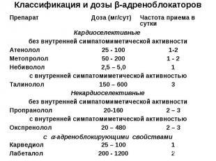 Классификация и дозы β-адреноблокаторов 2 200 - 1200 Лабеталол 1 25 – 100 Карвед