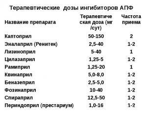 Терапевтические дозы ингибиторов АПФ 1-2 1,0-16 Периндоприл (престариум) 1-2 12,