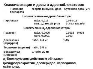 Классификация и дозы α-адреноблокаторов 1 табл. 20 мг Бендазолол (глиофен) табл.