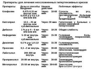 Препараты для лечения неосложненных гипертензивных кризов Тахикардия, бронхоконс