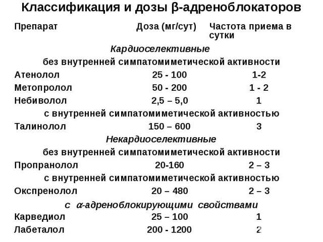 Классификация и дозы β-адреноблокаторов 2 200 - 1200 Лабеталол 1 25 – 100 Карведиол с -адреноблокирующими свойствами 2 – 3 20 – 480 Окспренолол с внутренней симпатомиметической активностью 2 – 3 20-160 Пропранолол без внутренней симпатомиметической …