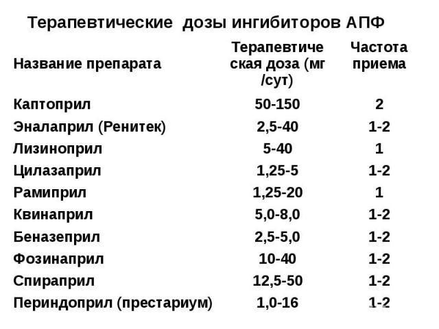 Терапевтические дозы ингибиторов АПФ 1-2 1,0-16 Периндоприл (престариум) 1-2 12,5-50 Спираприл 1-2 10-40 Фозинаприл 1-2 2,5-5,0 Беназеприл 1-2 5,0-8,0 Квинаприл 1 1,25-20 Рамиприл 1-2 1,25-5 Цилазаприл 1 5-40 Лизиноприл 1-2 2,5-40 Эналаприл (Ренитек…