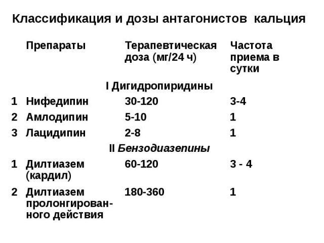 Классификация и дозы антагонистов кальция 1 180-360 Дилтиазем пролонгирован-ного действия 2 3 - 4 60-120 Дилтиазем (кардил) 1 II Бензодиазепины 1 2-8 Лацидипин 3 1 5-10 Амлодипин 2 3-4 30-120 Нифедипин 1 I Дигидропиридины Частота приема в сутки Тера…