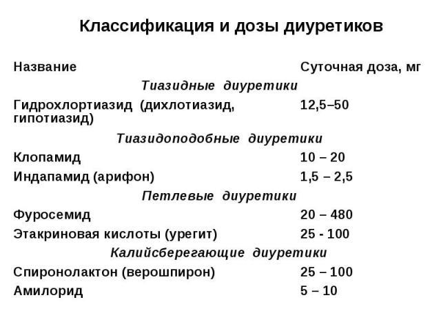 Классификация и дозы диуретиков 5 – 10 Амилорид 25 – 100 Спиронолактон (верошпирон) Калийсберегающие диуретики 25 - 100 Этакриновая кислоты (урегит) 20 – 480 Фуросемид Петлевые диуретики 1,5 – 2,5 Индапамид (арифон) 10 – 20 Клопамид Тиазидоподобные …